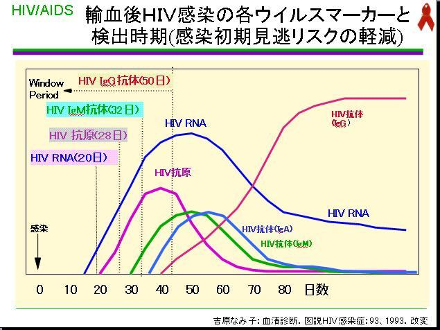 HIV抗原より約一週間早く感染の診断ができるのがHIV遺伝子診断です、... 輸血後HIV感染の